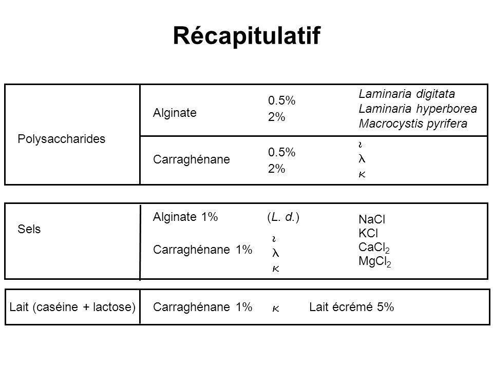 Récapitulatif Laminaria digitata Laminaria hyperborea