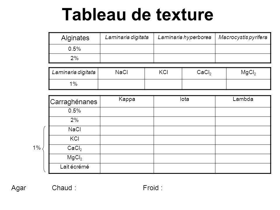 Tableau de texture Alginates Carraghénanes Agar Chaud : Froid :