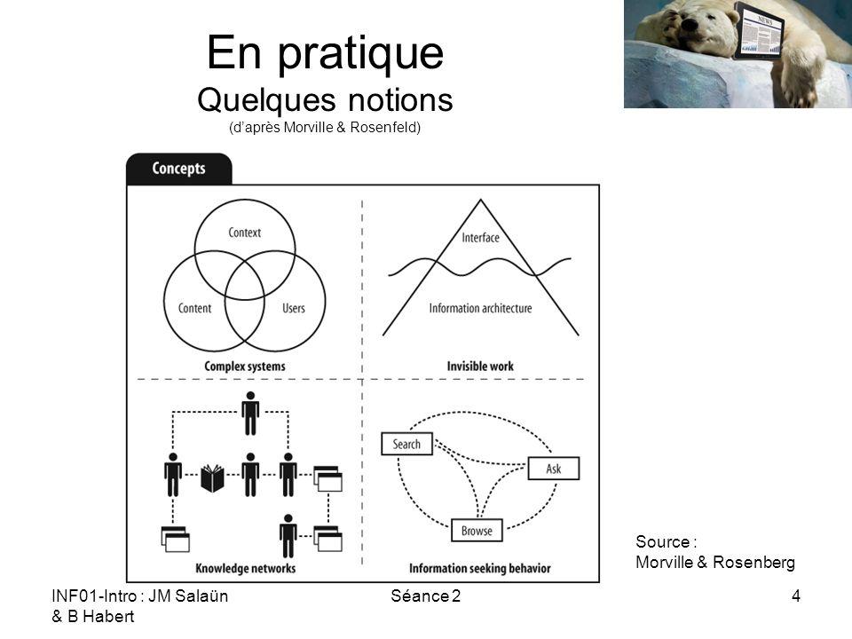 En pratique Quelques notions (d'après Morville & Rosenfeld)