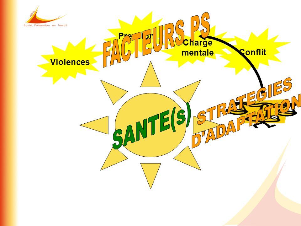 FACTEURS PS SANTE(s) STRATEGIES D ADAPTATION Pression Charge mentale