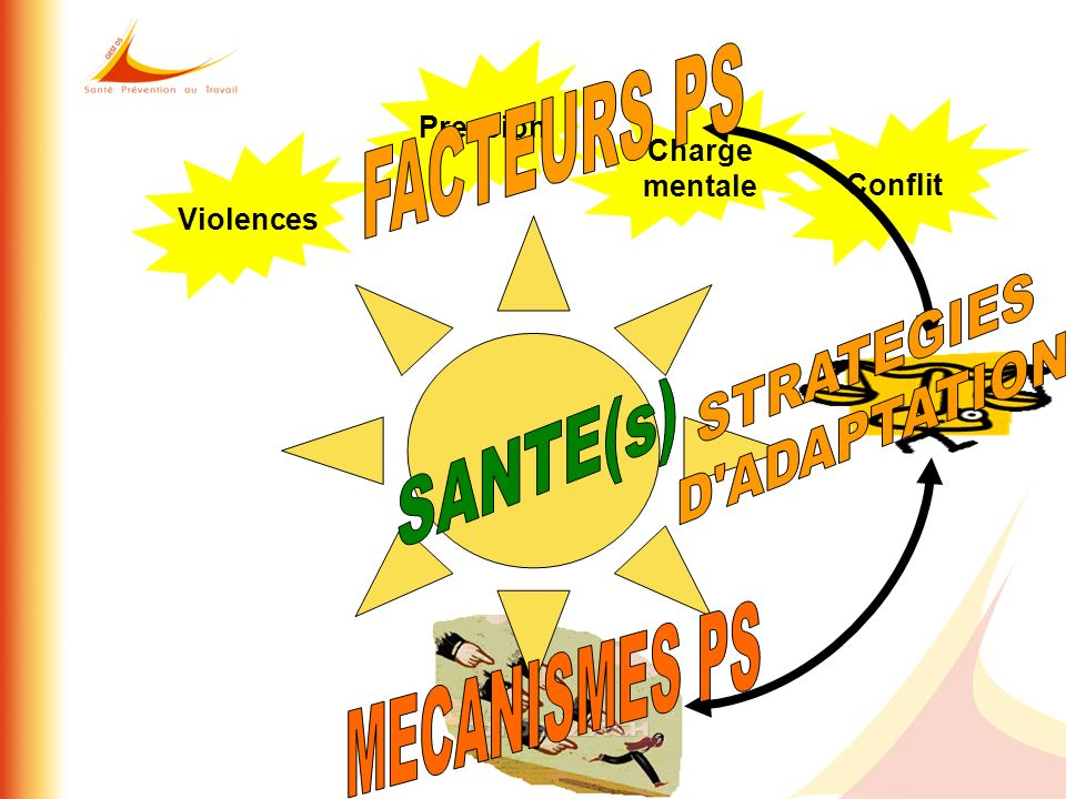 FACTEURS PS SANTE(s) MECANISMES PS STRATEGIES D ADAPTATION Pression