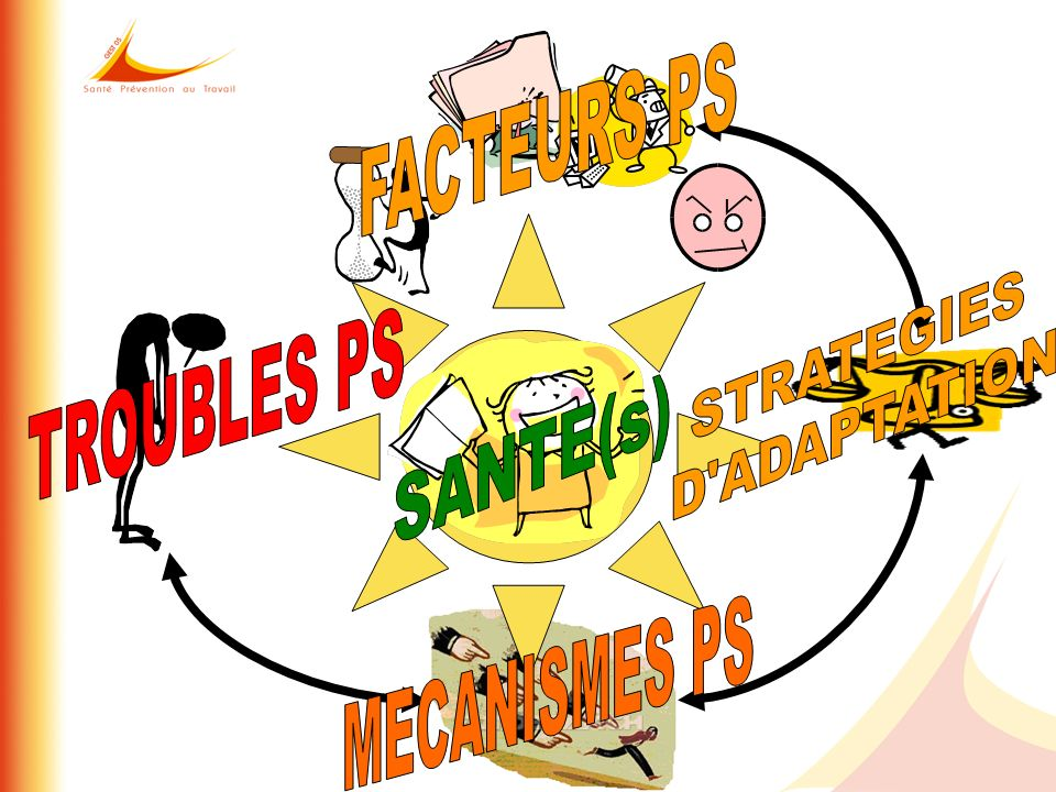 FACTEURS PS STRATEGIES D ADAPTATION TROUBLES PS SANTE(s) MECANISMES PS