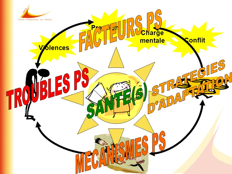 FACTEURS PS TROUBLES PS SANTE(s) MECANISMES PS STRATEGIES D ADAPTATION