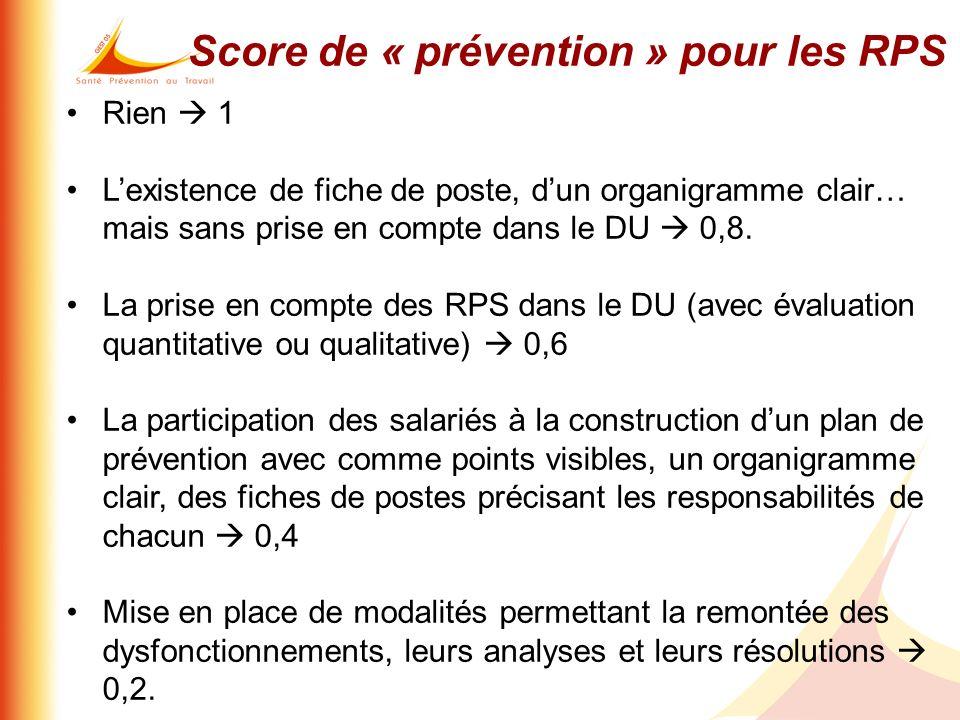 Score de « prévention » pour les RPS