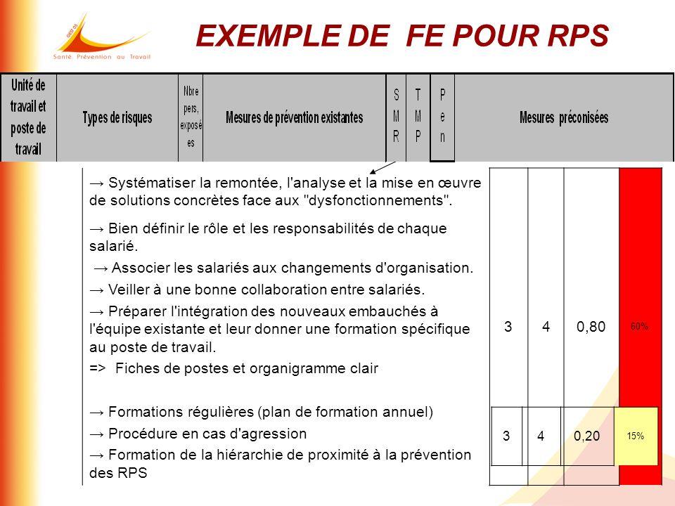 EXEMPLE DE FE POUR RPS → Systématiser la remontée, l analyse et la mise en œuvre de solutions concrètes face aux dysfonctionnements .