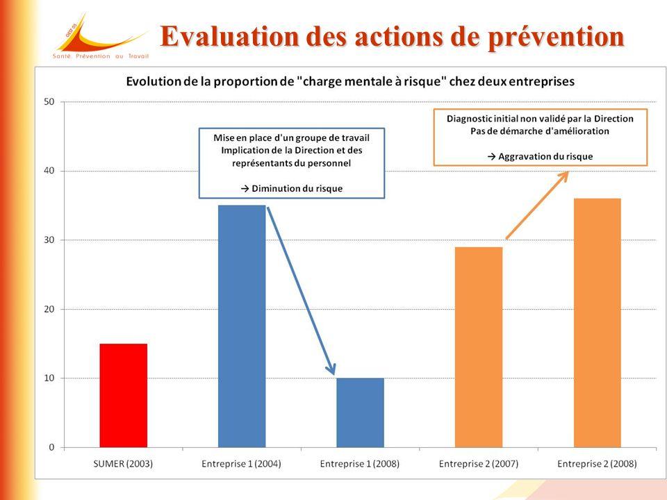 Evaluation des actions de prévention