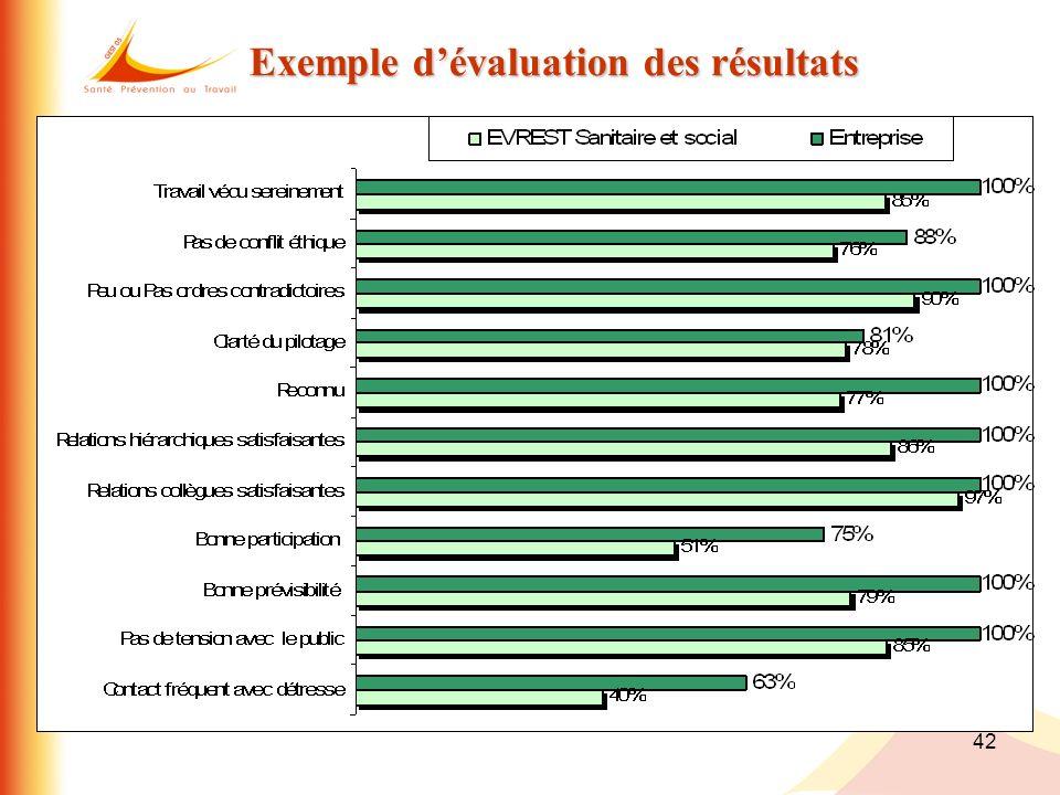 Exemple d'évaluation des résultats