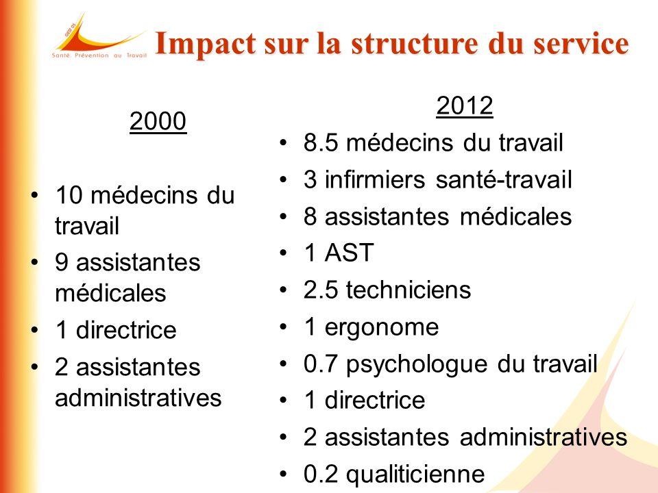 Impact sur la structure du service