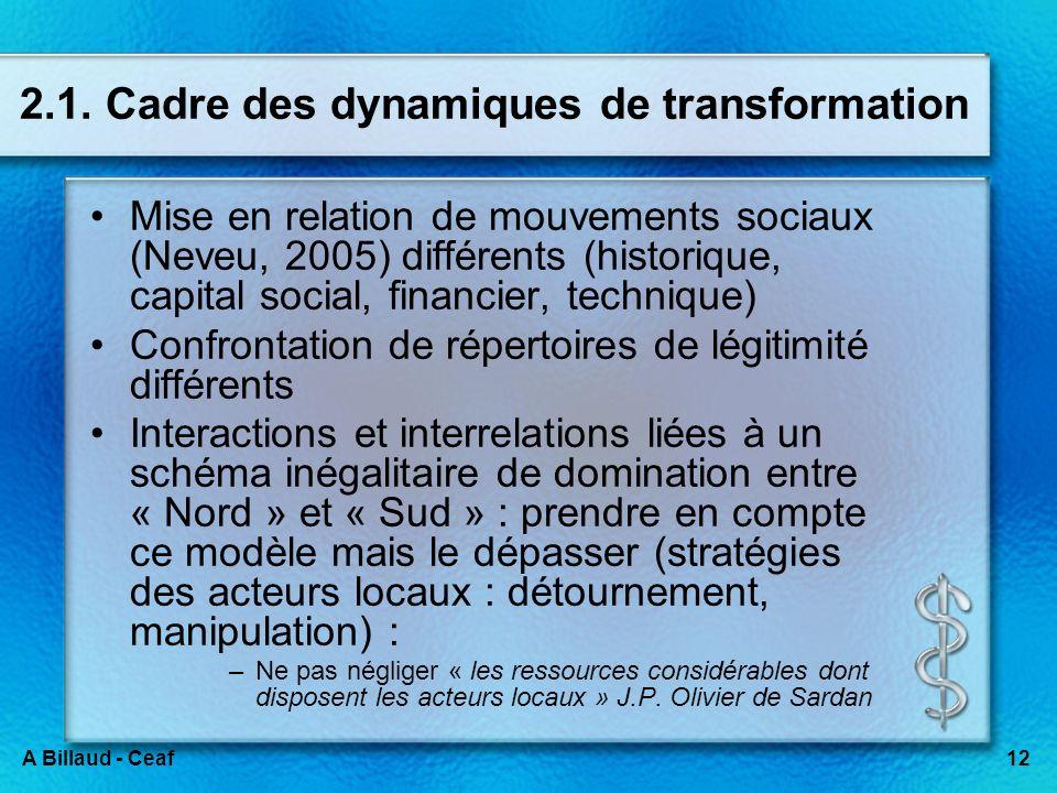 2.1. Cadre des dynamiques de transformation