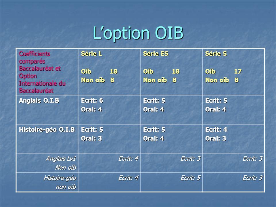 L'option OIB Coefficients comparés Baccalauréat et Option Internationale du Baccalauréat. Série L.