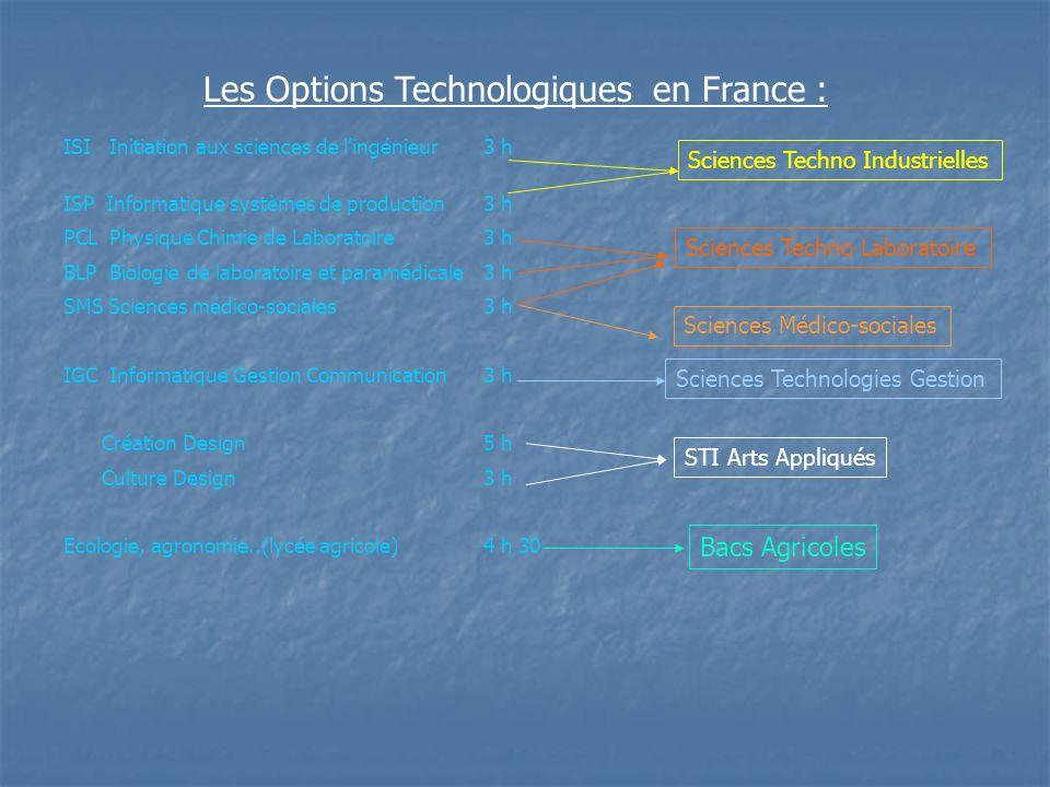 Les Options Technologiques en France :