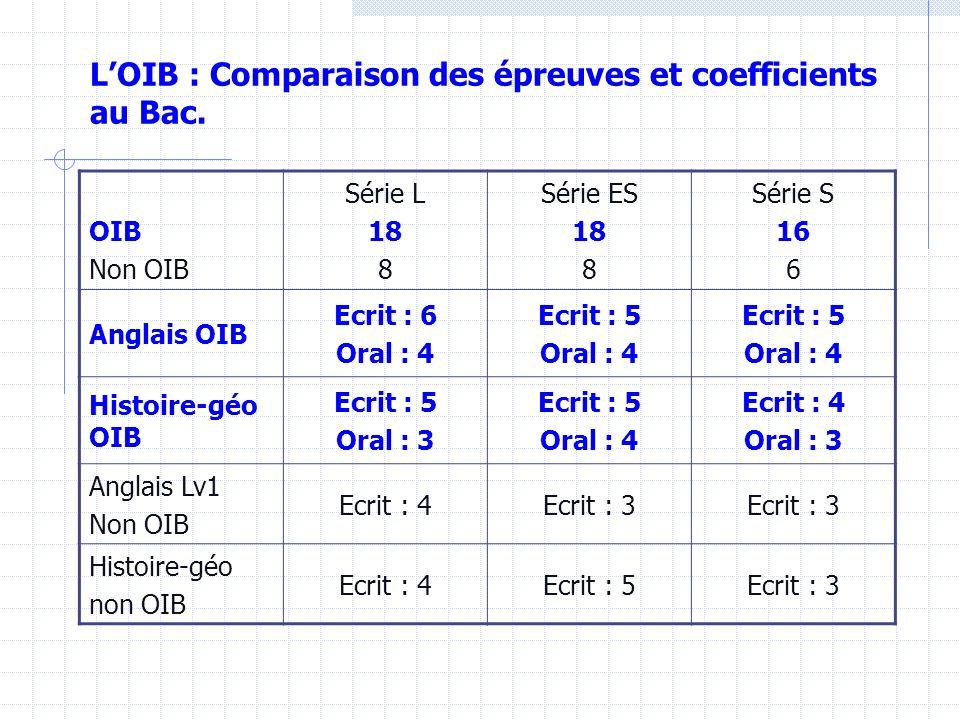 L'OIB : Comparaison des épreuves et coefficients au Bac.
