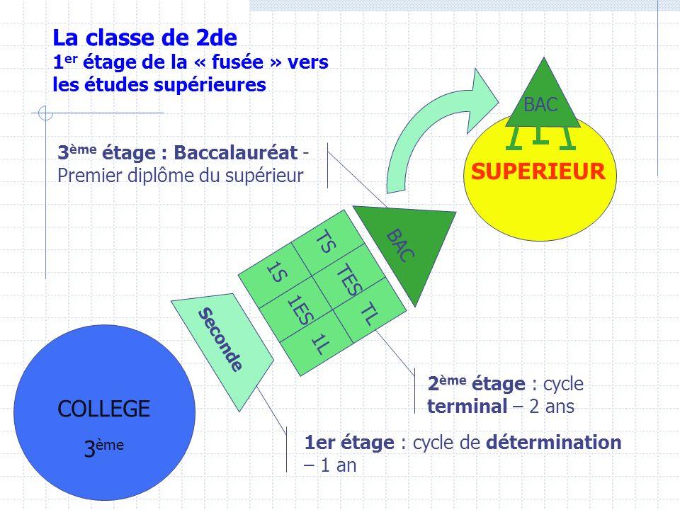 La classe de 2de SUPERIEUR COLLEGE 3ème 1er étage de la « fusée » vers