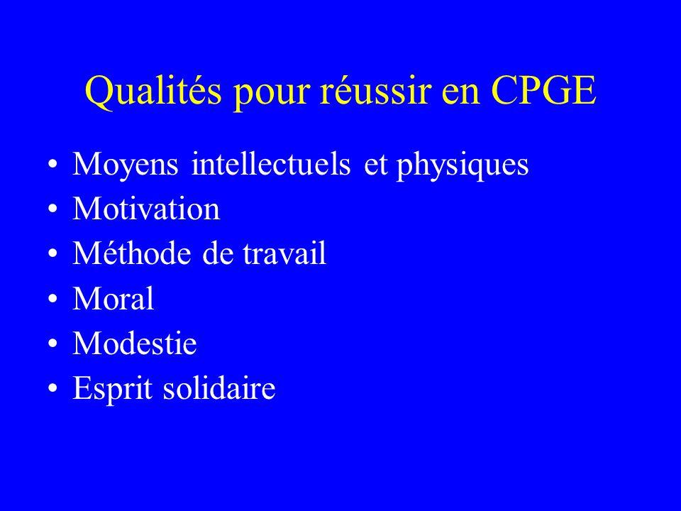 Qualités pour réussir en CPGE