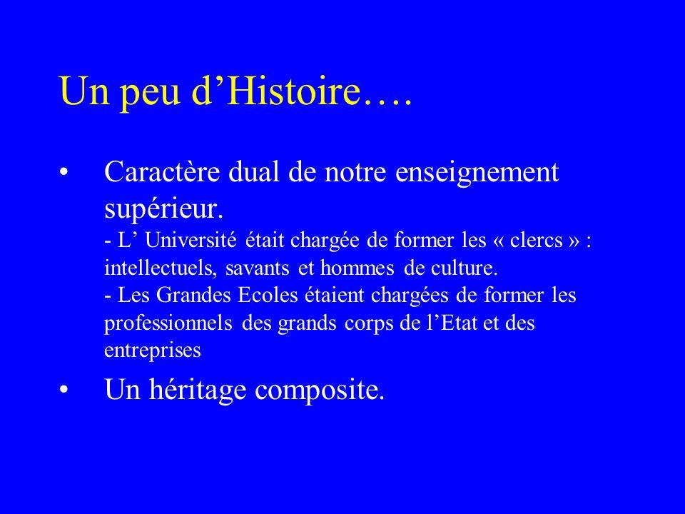 Un peu d'Histoire….