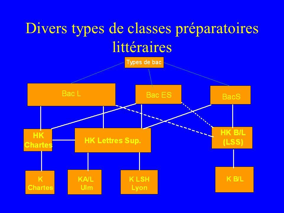 Divers types de classes préparatoires littéraires