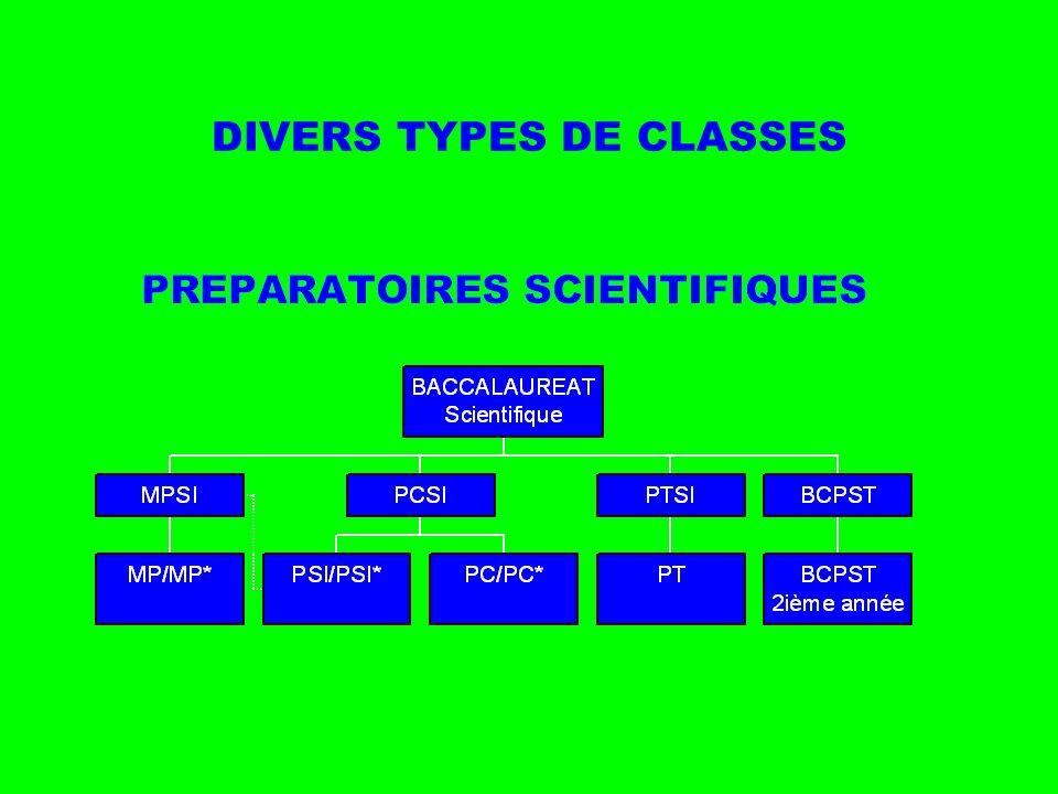 DIVERS TYPES DE CLASSES