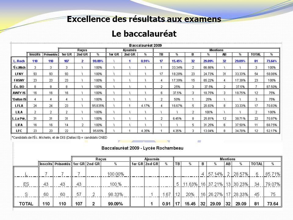 Excellence des résultats aux examens