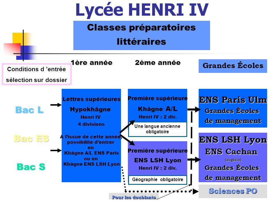 Lycée HENRI IV Classes préparatoires littéraires ENS Paris Ulm Bac L