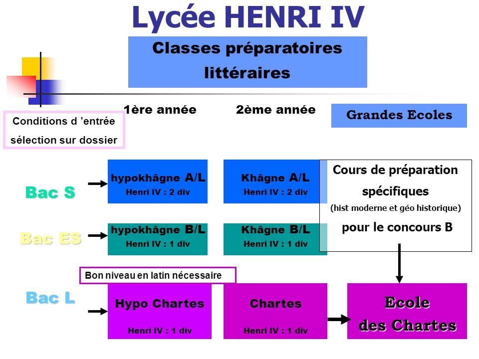 Classes préparatoires (hist moderne et géo historique)