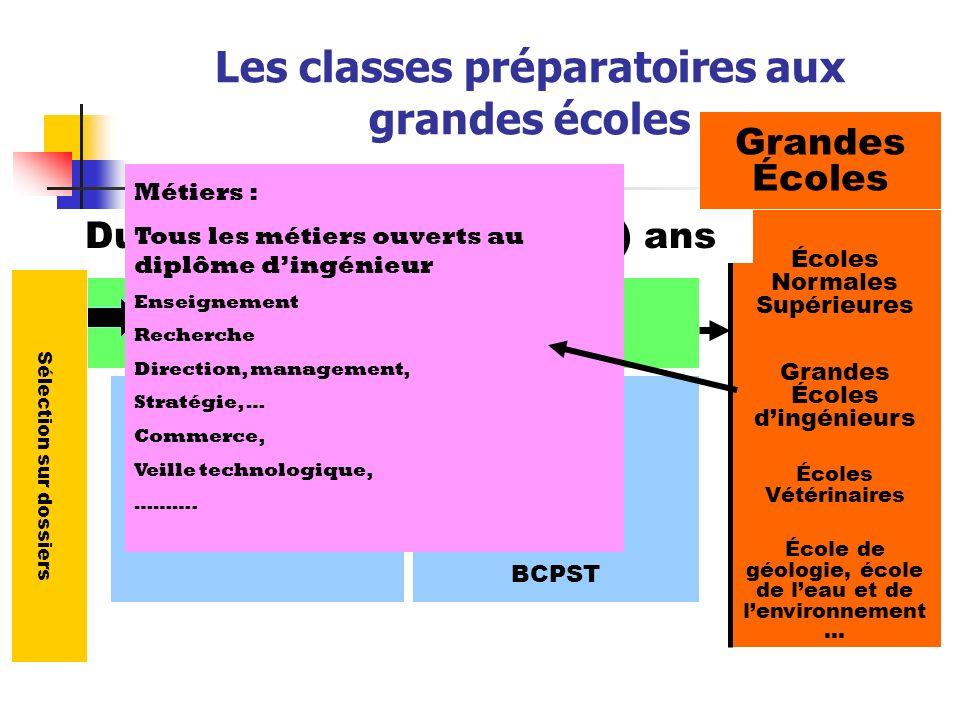 Les classes préparatoires aux grandes écoles