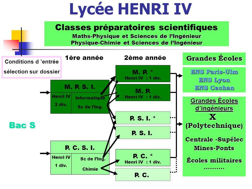 Lycée HENRI IV Classes préparatoires scientifiques Bac S X