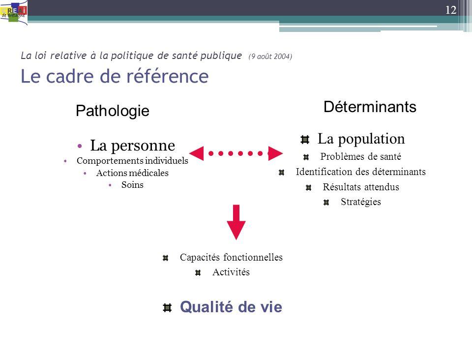 Déterminants Pathologie La population La personne Qualité de vie