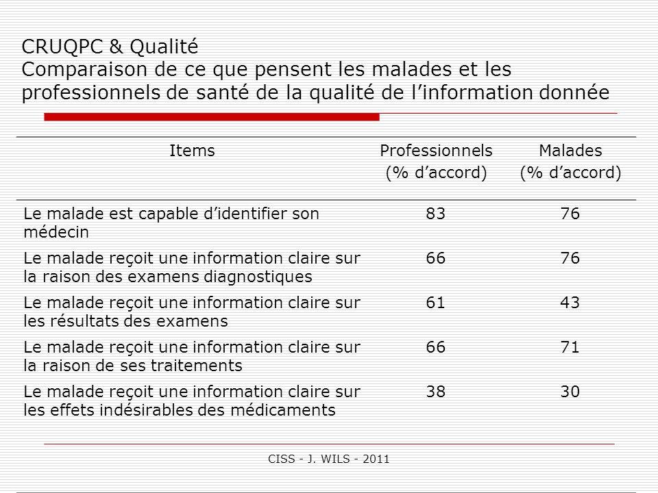 CRUQPC & Qualité Comparaison de ce que pensent les malades et les professionnels de santé de la qualité de l'information donnée