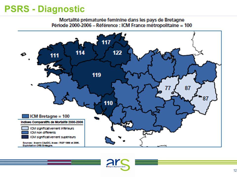 PSRS - Diagnostic
