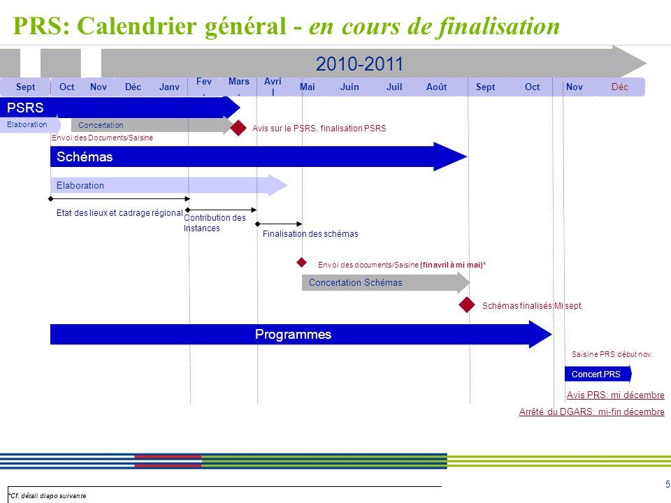 PRS: Calendrier général - en cours de finalisation