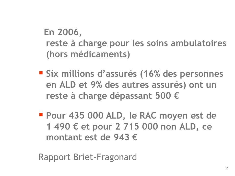 En 2006, reste à charge pour les soins ambulatoires (hors médicaments)