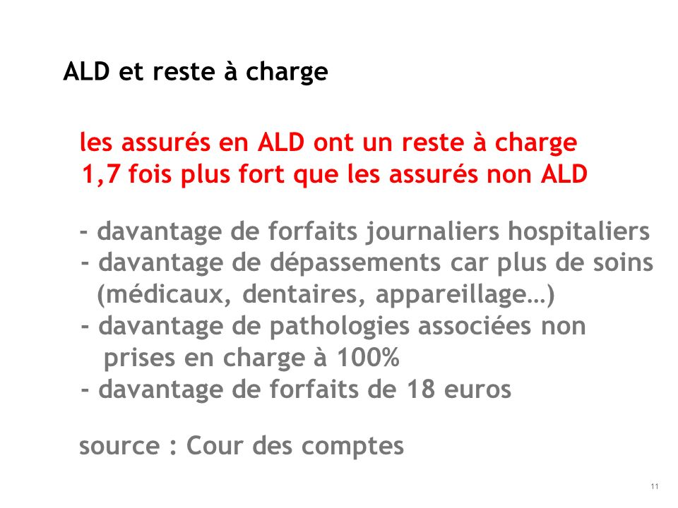ALD et reste à charge les assurés en ALD ont un reste à charge 1,7 fois plus fort que les assurés non ALD.