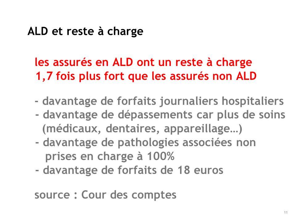ALD et reste à chargeles assurés en ALD ont un reste à charge 1,7 fois plus fort que les assurés non ALD.