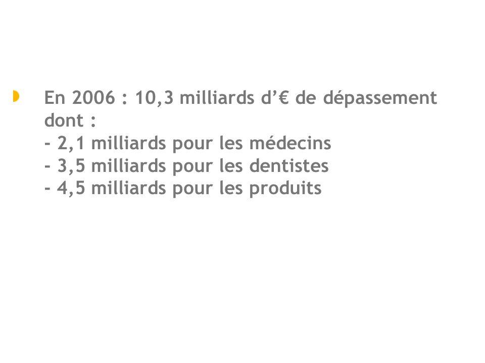 En 2006 : 10,3 milliards d'€ de dépassement dont : - 2,1 milliards pour les médecins - 3,5 milliards pour les dentistes - 4,5 milliards pour les produits