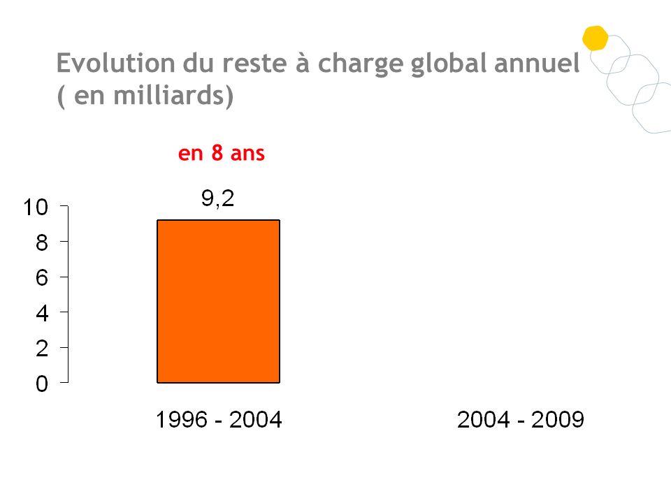 Evolution du reste à charge global annuel ( en milliards)