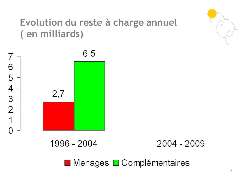 Evolution du reste à charge annuel ( en milliards)