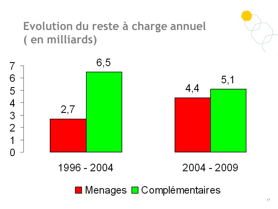 Evolution du reste à charge annuel ( en milliards)