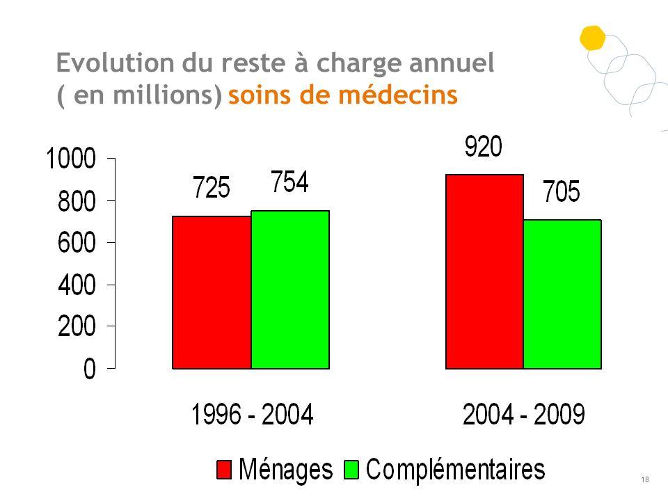 Evolution du reste à charge annuel ( en millions) soins de médecins