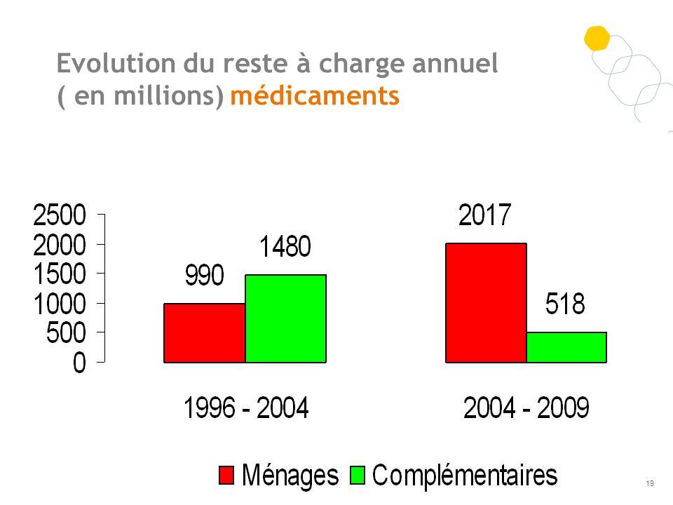 Evolution du reste à charge annuel ( en millions) médicaments