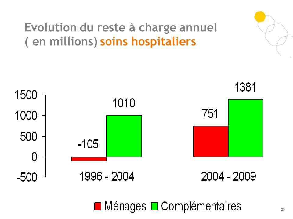 Evolution du reste à charge annuel ( en millions) soins hospitaliers