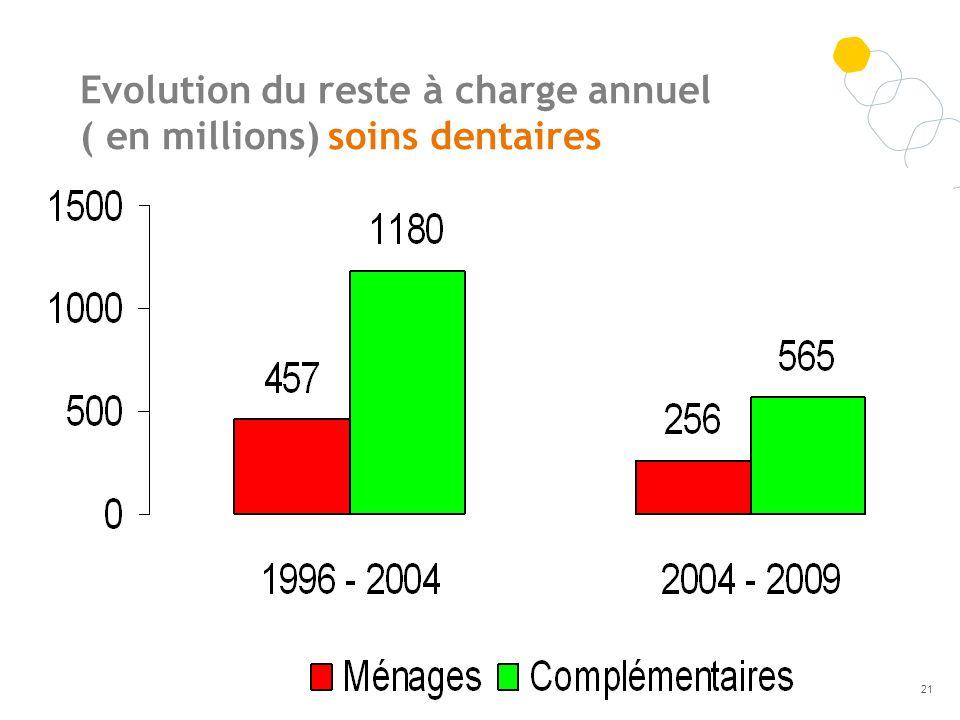 Evolution du reste à charge annuel ( en millions) soins dentaires