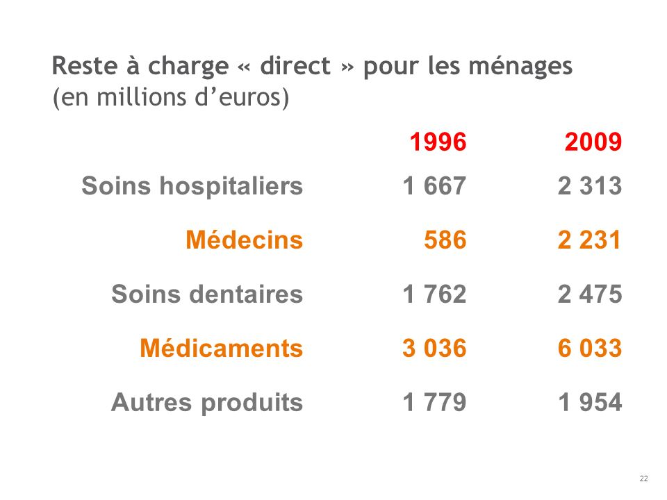 Reste à charge « direct » pour les ménages (en millions d'euros)
