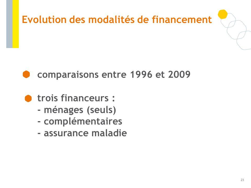 Evolution des modalités de financement