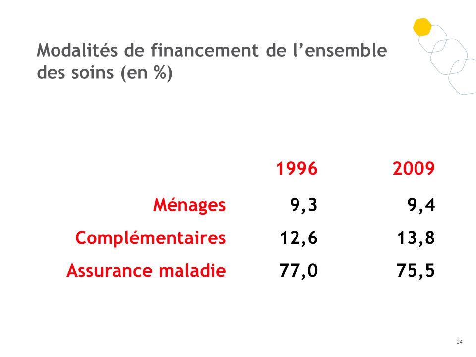 Modalités de financement de l'ensemble des soins (en %)