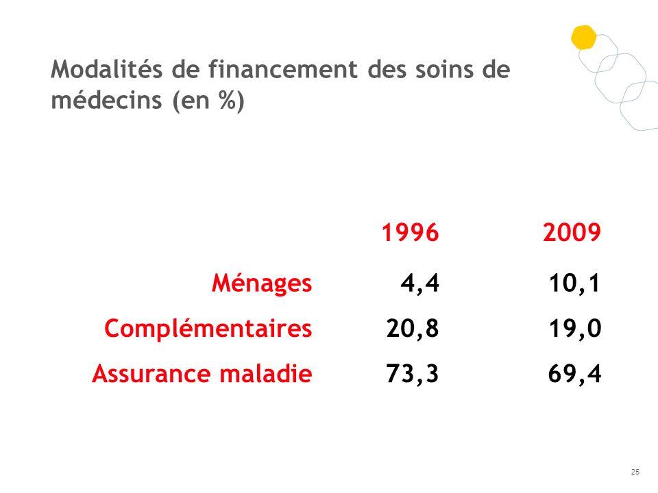 Modalités de financement des soins de médecins (en %)