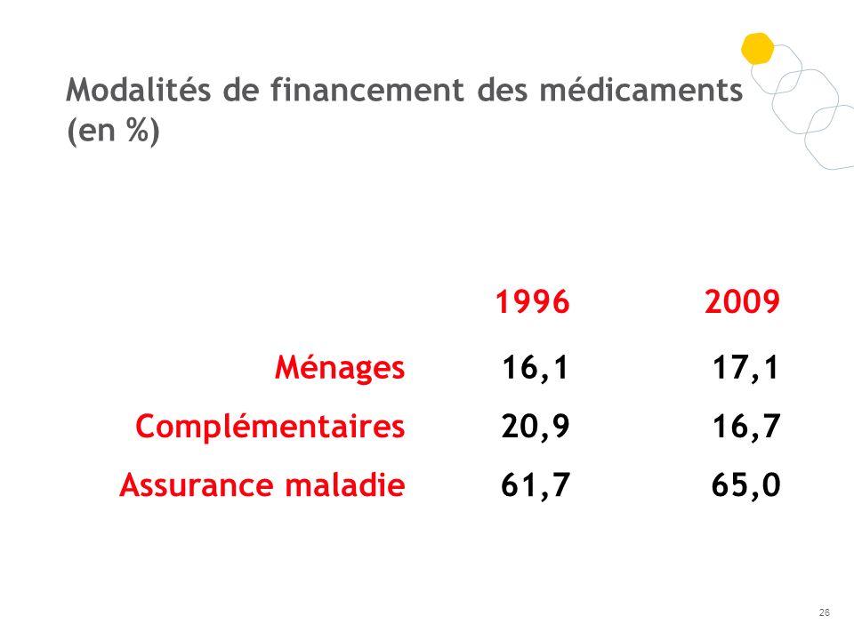 Modalités de financement des médicaments (en %)