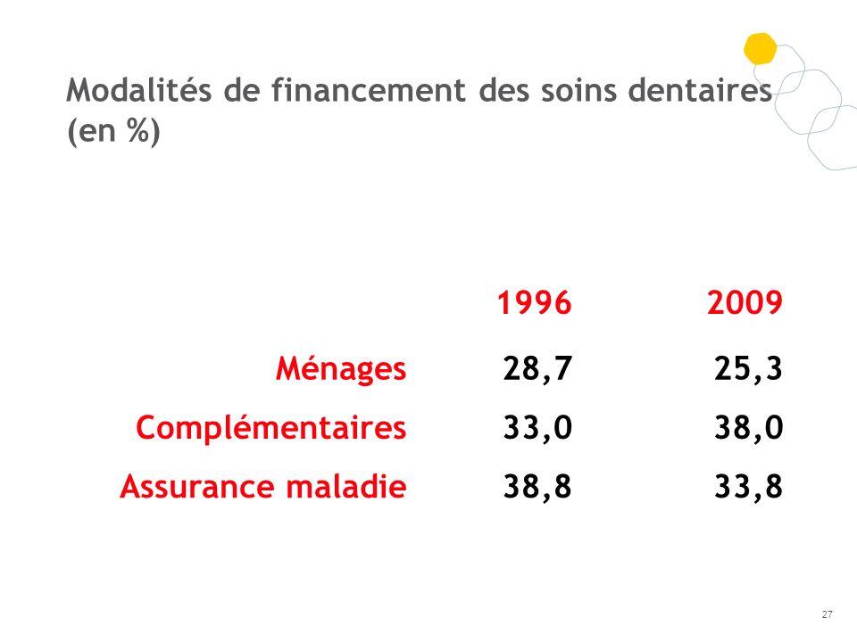 Modalités de financement des soins dentaires (en %)