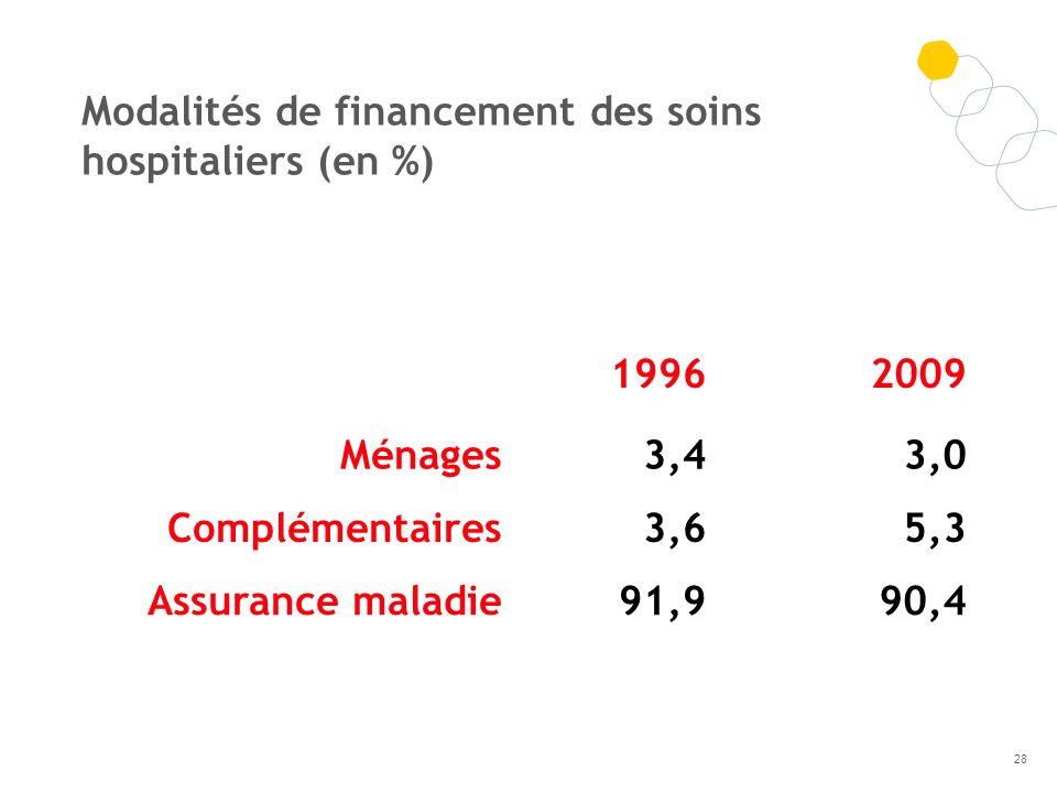 Modalités de financement des soins hospitaliers (en %)