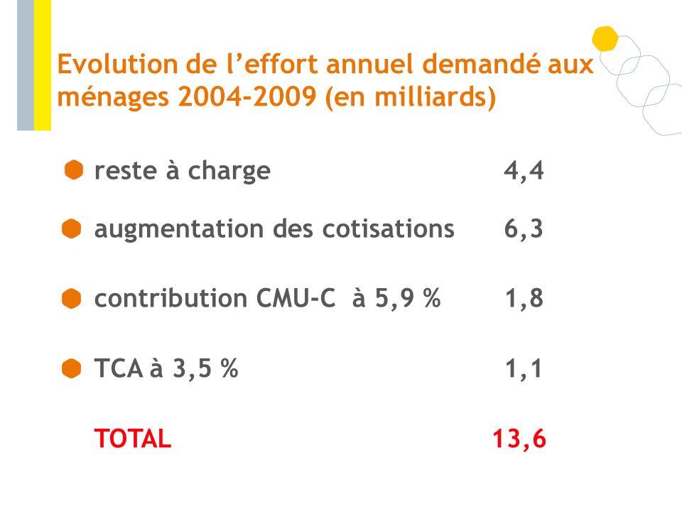 Evolution de l'effort annuel demandé aux ménages 2004-2009 (en milliards)