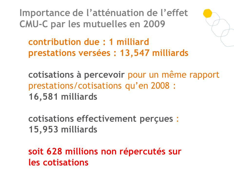 Importance de l'atténuation de l'effet CMU-C par les mutuelles en 2009